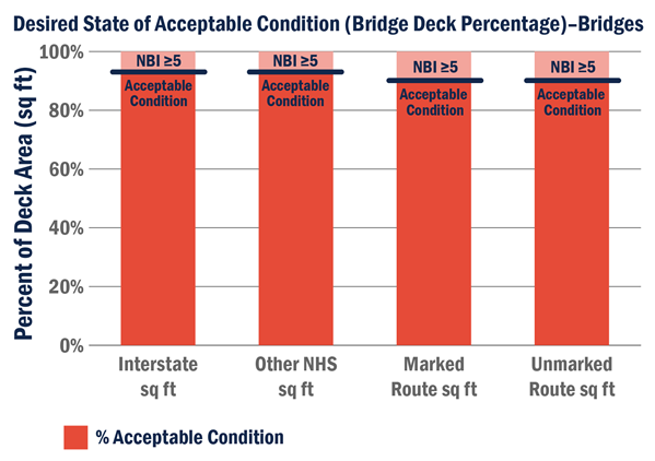 Acceptable conditions for bridges